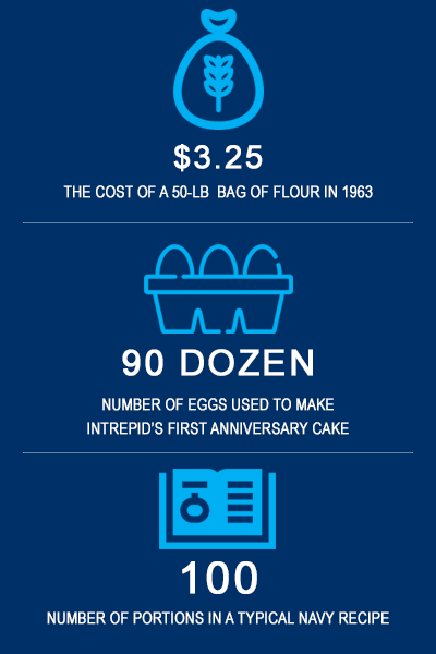 NAVY CAKES FACTS